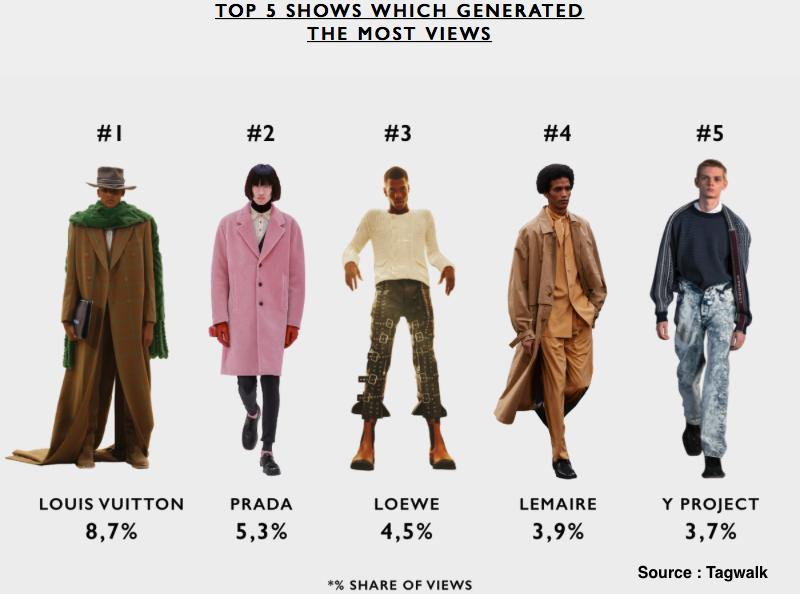 Quelles marques et tendances ont fait le buzz lors de la dernière fashion week